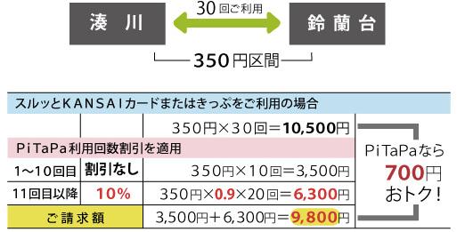 神戸電鉄 PiTaPa